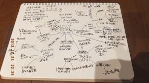 mind map 2013Dec ニッポンのジレンマ